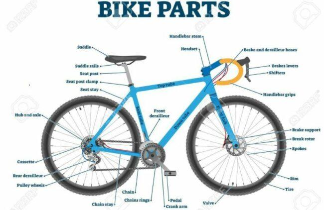 Bike parts illustration diagram to study the importance of its component